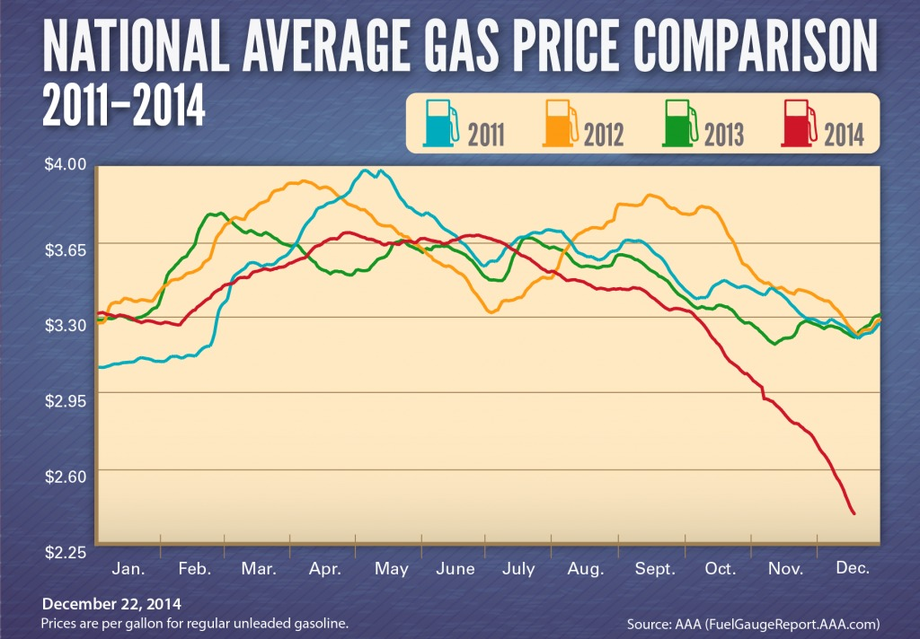 931bb2963626ab3e998d_Average-Gas-Prices-2011-20141-1024x712.png