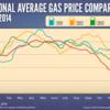 Small_thumb_931bb2963626ab3e998d_average-gas-prices-2011-20141-1024x712