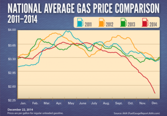Top_story_931bb2963626ab3e998d_average-gas-prices-2011-20141-1024x712