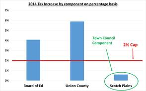 2014 Tax Increase by Component on Percentage Basis