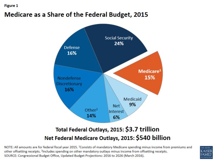 b34d6df9337f4f1c4e1a_Medicare_Share_of_GDP.jpg