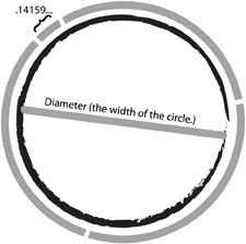 a6772db0cca4ea001466_Pi_circle-diagram.jpg