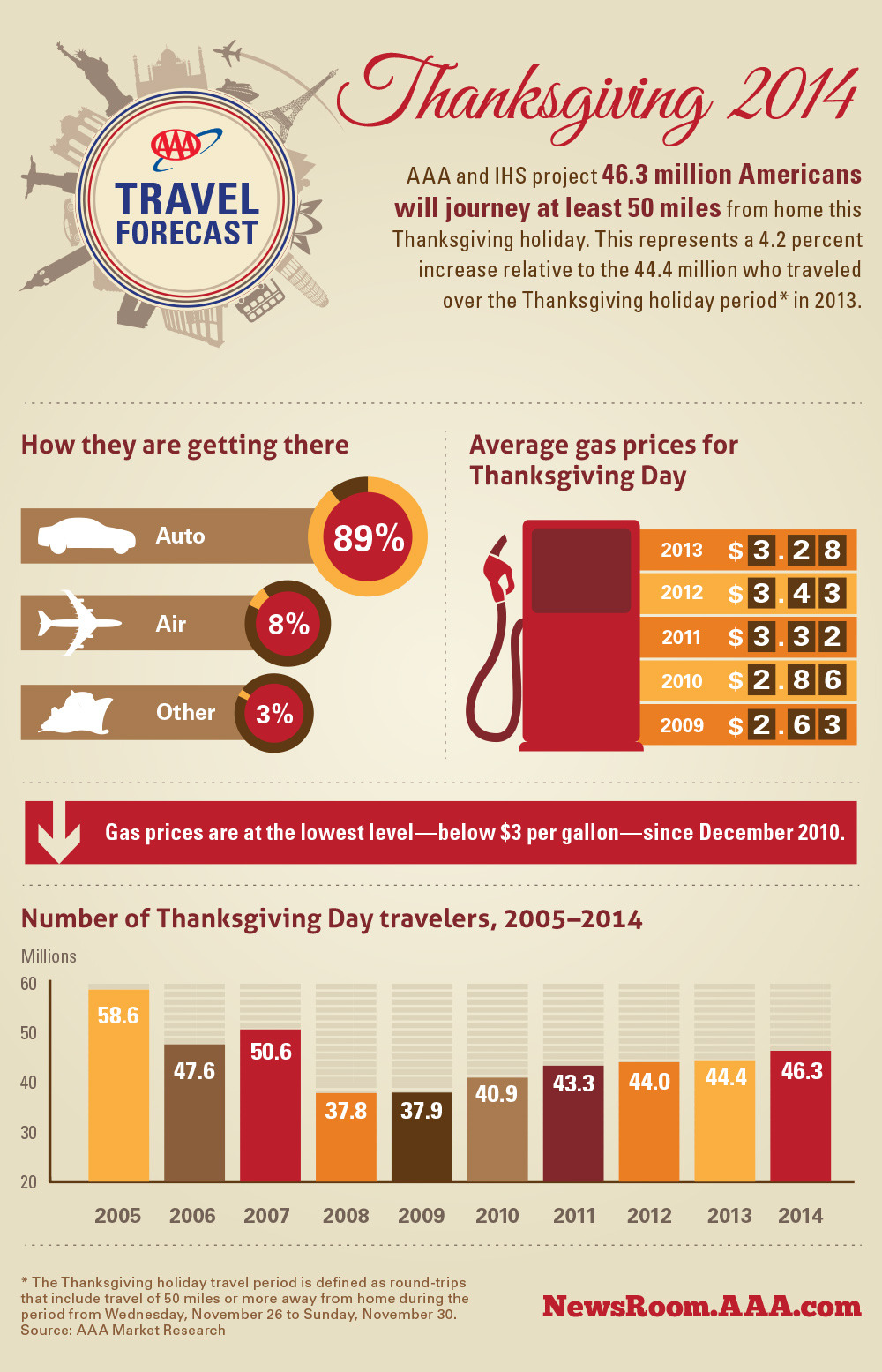 8eacdce1e84549a3398e_AAA_2014-Travel-Forecast-Thanksgiving.jpg