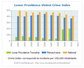 crime in 2010