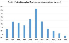 Scotch Plains Municipal Tax Increases (percentage by year)