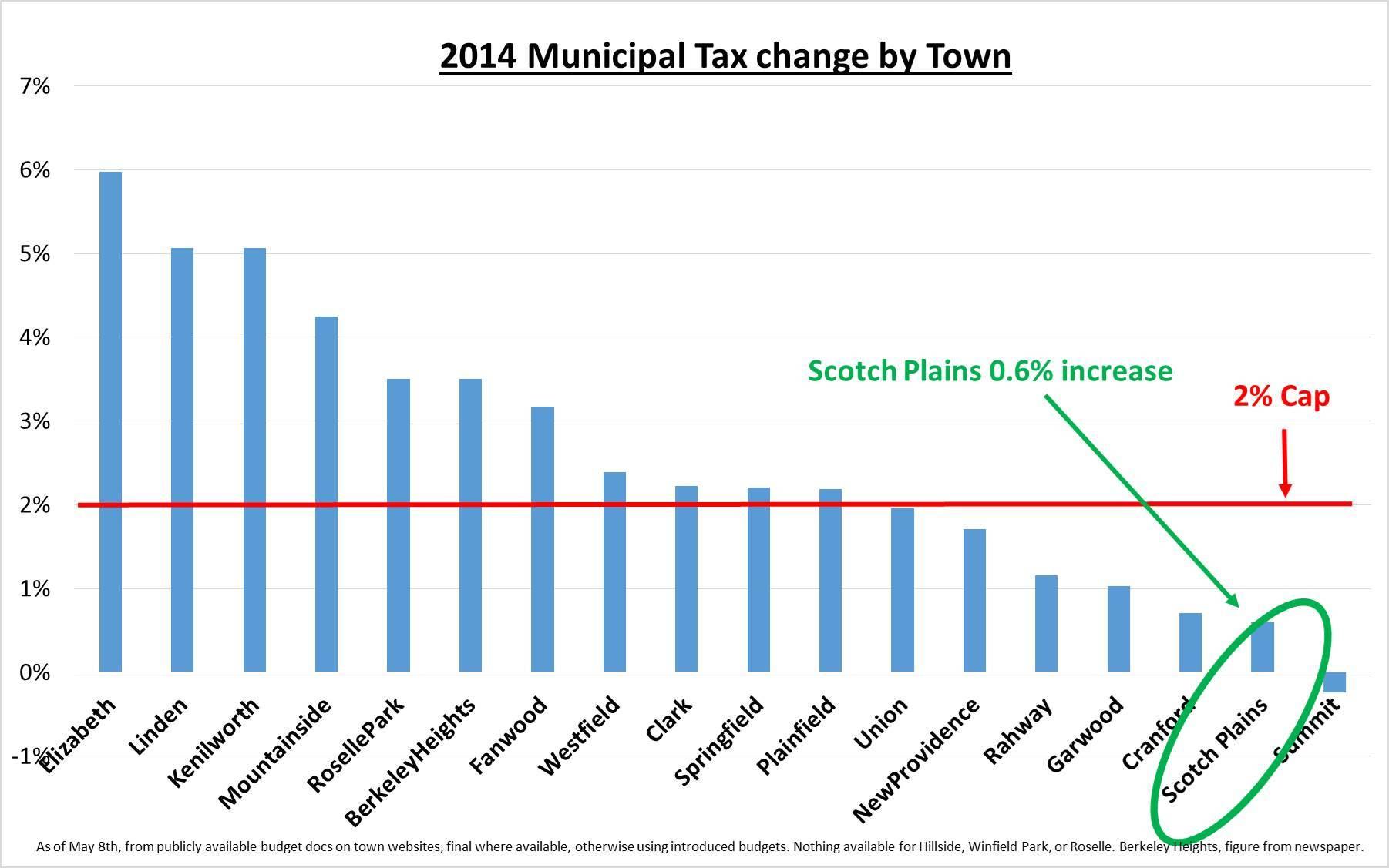 108c584234737c738055_LJ_Municipal_Tax_change_by_town.jpg