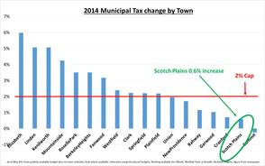 2014 Municipal Tax Change by Town