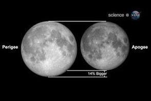Supermoon compared to a full moon