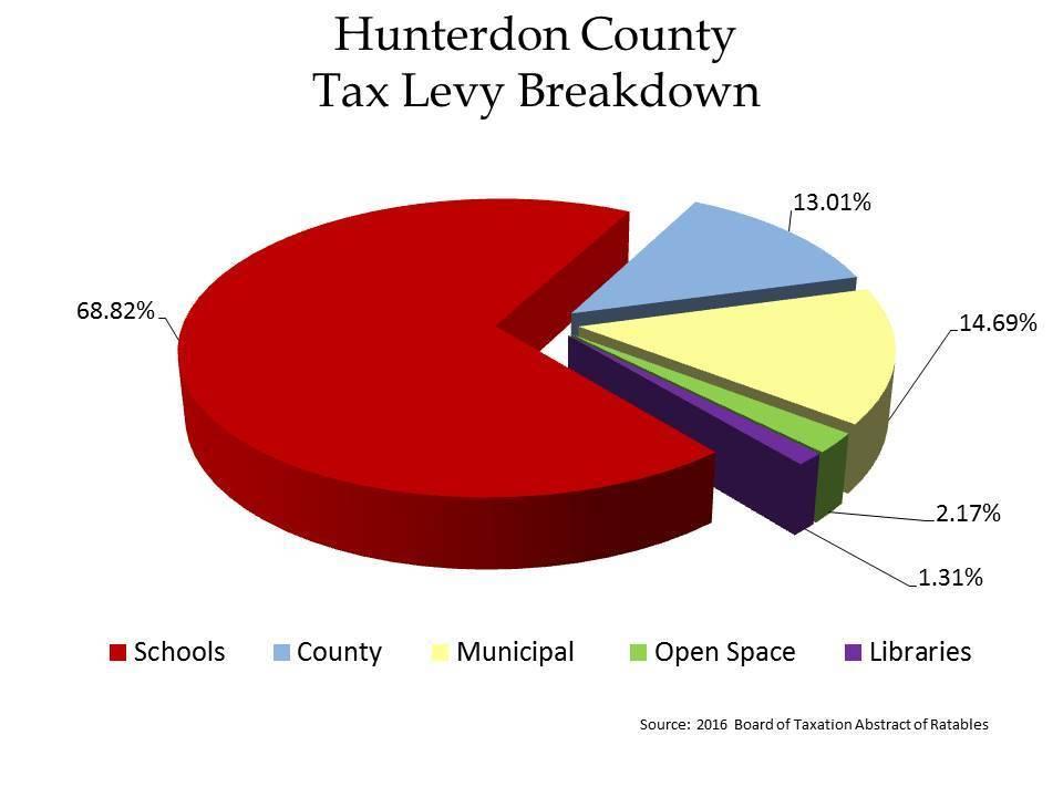 13fd13b442c96833dc67_2016_Hunterdon_Taxes_chart_from_porto__003_.jpg