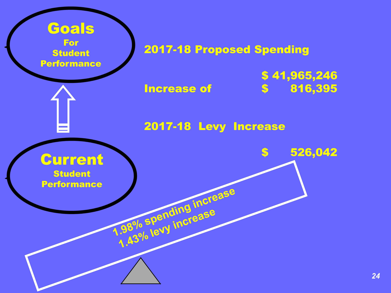 74a6485973589aca522d_School_Budget_Slide.jpg