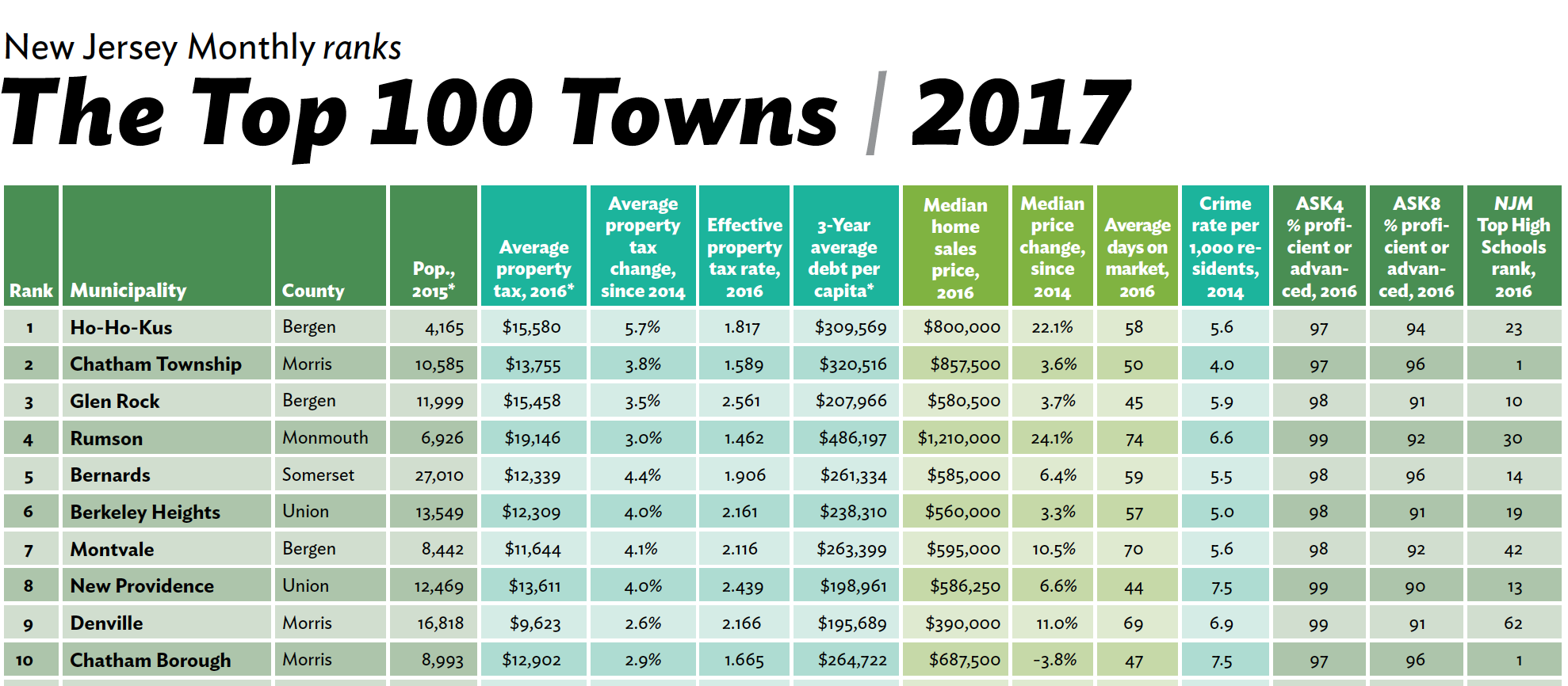 Top 100 places to live in nj best place 2017 for Top us cities to live in 2017