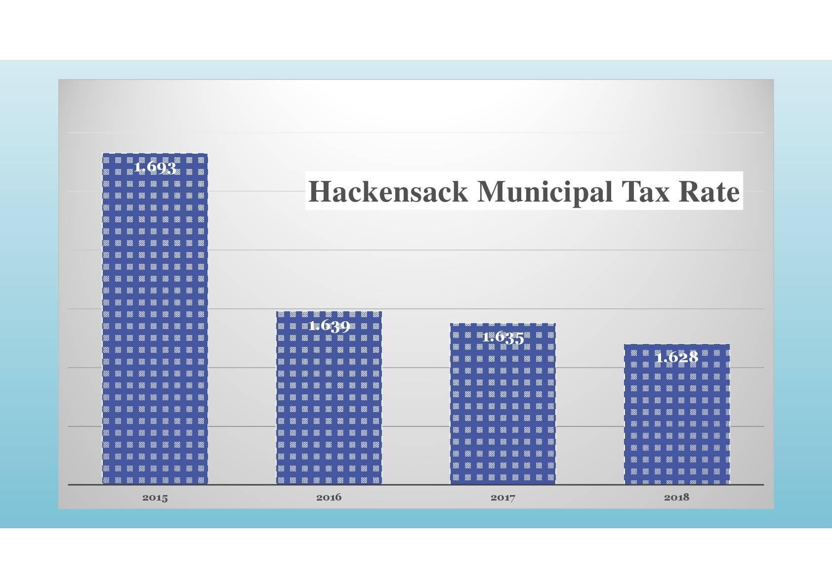 865b3f8ca90f5509c2e6_2018_Municipal_Budget_Presentation-16-16.jpg-001.jpg