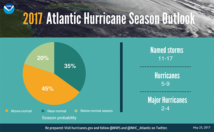 8c43fe5c05887d1b1c59_hurricane_pie_chart.jpg