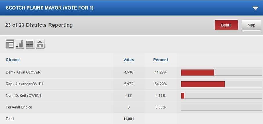 afa4c8c75f2e13b96eb5_Mayor_results_numbers.jpg