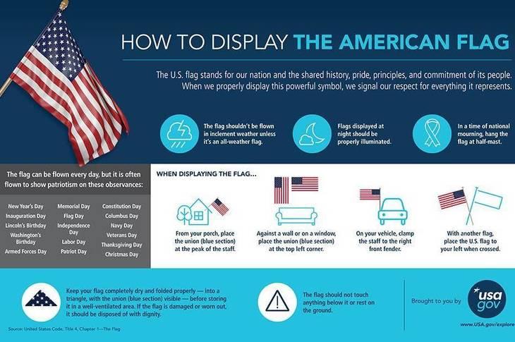 2ea6b1d44437454e6981_9be60dec18eaed536cff_USAGov_Flag_Etiquette_Infographic_English__3_.jpg