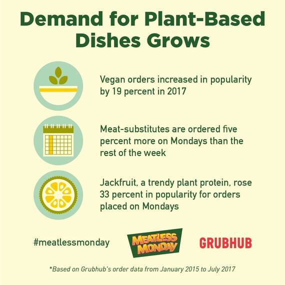 Meatless Monday and Grubhub Partner to Showcase the Popularity of Meat  Alternatives d40348a0833d3