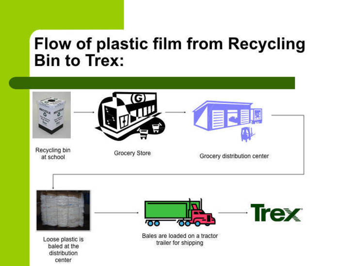 72f7557b847d426fbee6_Trex_Challenge_-_Flow_of_plastic_film_from_Recycling_Bin_to_Trex_2.001.jpeg