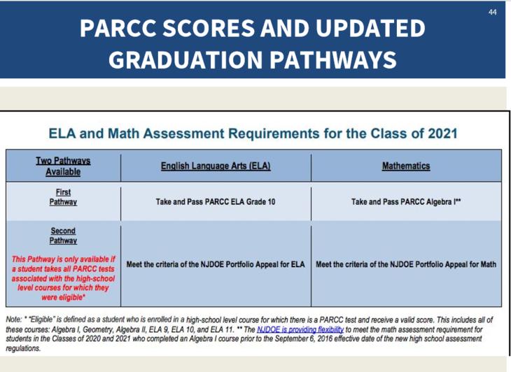 7af45375e54166b62824_PARCC_Grad_Requirements_2021.PNG