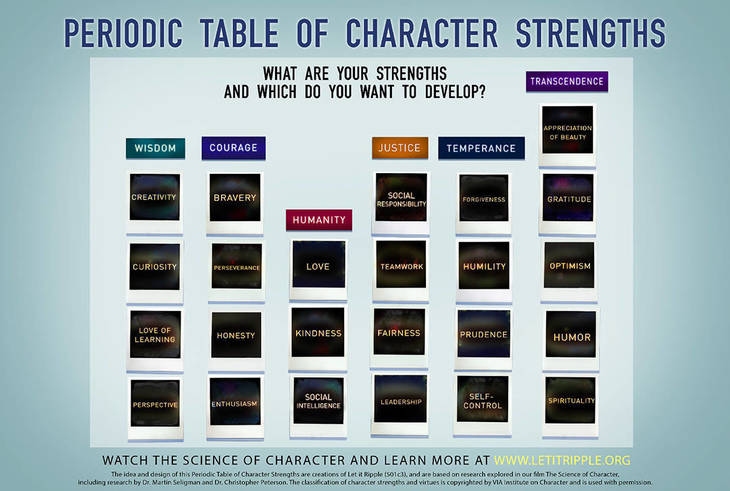 86a1f1304403bb2b7962_Periodic_Table_of_Character_Strengths.jpeg