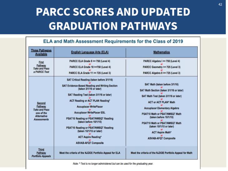 88179f4123a477c7e037_PARCC_Grad_Requirements.PNG