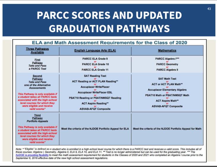 8bd29d18fd2324a63137_PARCC_Etc._Grad_Pathways_2020.PNG