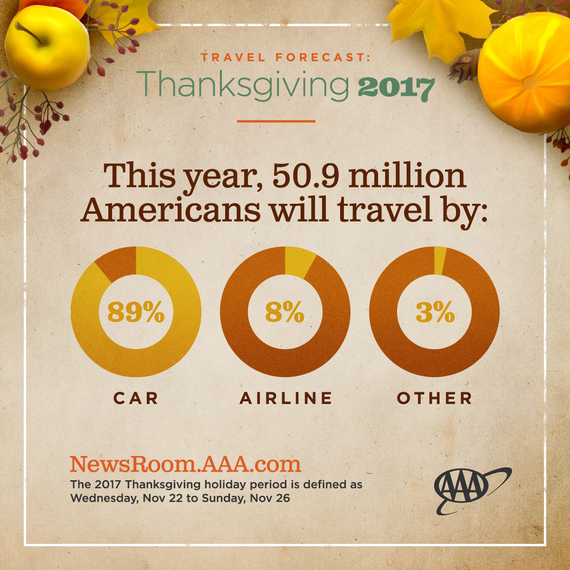 AAA: Most Americans since 2005 hitting roads this Thanksgiving