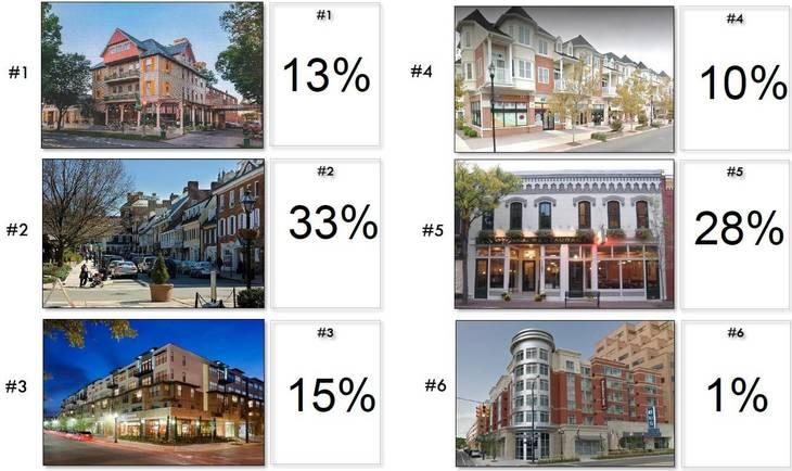 d391ef93789214ff79a2_Final_Visual_Preference_Survey_Results.jpg