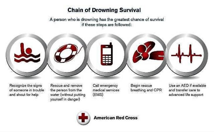 dd0e58f12f6be23b820b_drowningsurvival.jpg