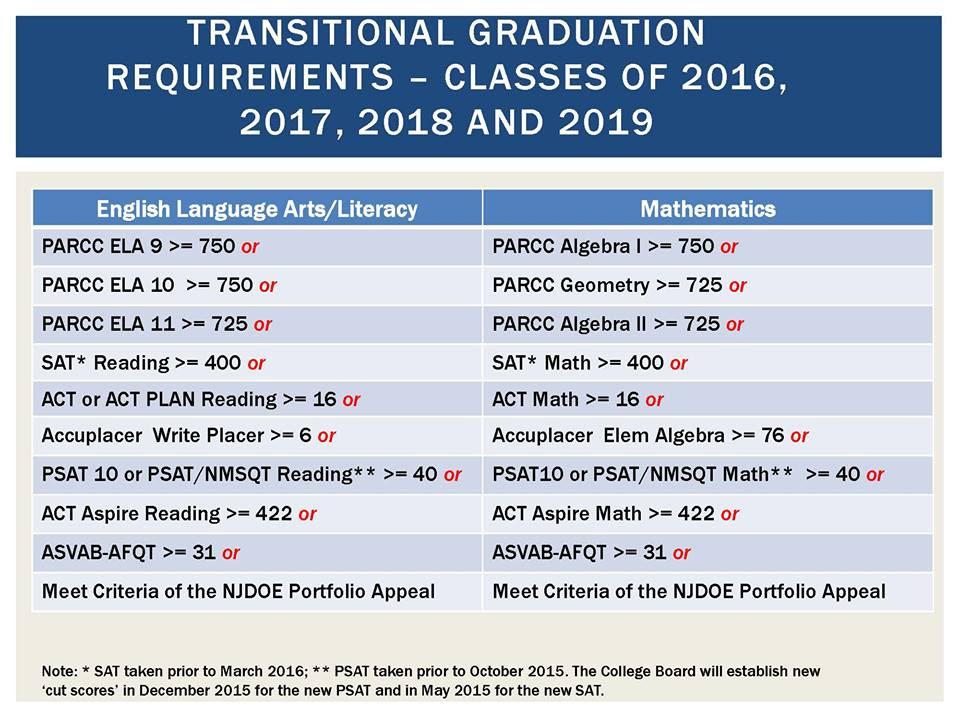 6ad6c17740c1e8e1a608_graduation_requirements.jpg