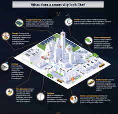 Carousel_image_2cc66b65708e3c36c11b_what_does_smart_city_look_like