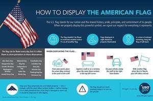 Carousel image 2ea6b1d44437454e6981 9be60dec18eaed536cff usagov flag etiquette infographic english  3