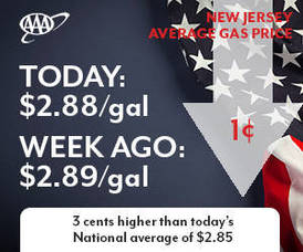 Carousel image 36744e74334877861b00 gas prices down new jersey 7 2 18