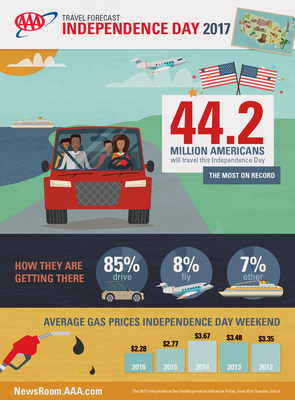 Carousel_image_925c60f1f858d109314b_2017_fourth_of_july_infographic