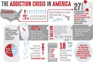Addiction crisis in America