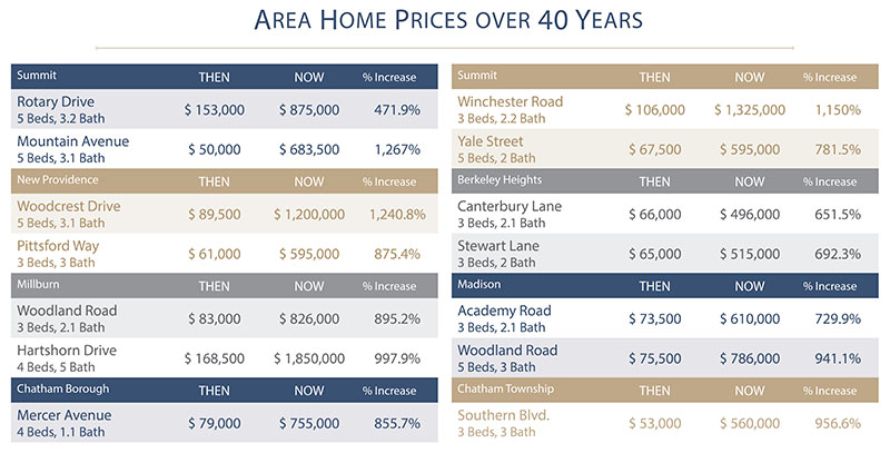 a1f61d88225573d94c4a_Area_Home_Prices.jpg