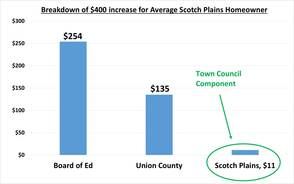 Breakdown of $400 Increase for Average Scotch Plains Homeowner