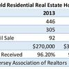 Small_thumb_0a40b3e586752e3ff8a2_south_plainfield_residential_real_estate_home_statistics-page-001