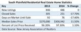 Thumb_0a40b3e586752e3ff8a2_south_plainfield_residential_real_estate_home_statistics-page-001