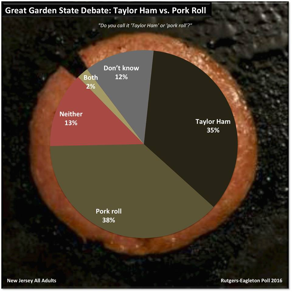 Taylor Ham Or Pork Roll New Jerseyans Divided On Beloved Meat Piscataway Nj News Tapinto