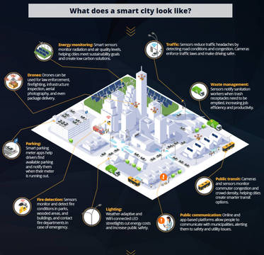 Top_story_2cc66b65708e3c36c11b_what_does_smart_city_look_like