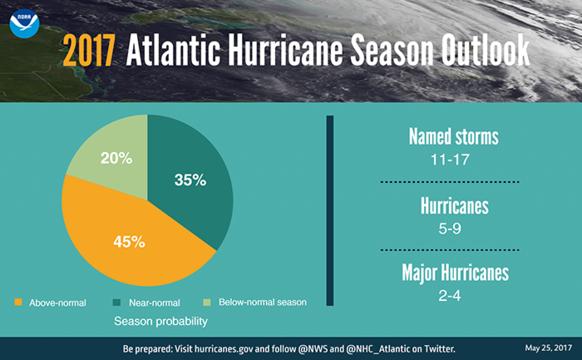 Top_story_8c43fe5c05887d1b1c59_hurricane_pie_chart