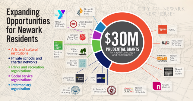 Top_story_92b1091b4a3950b19e45_prudential-foundation-grants-expanding-opportunities-for-newark-residents-infographic
